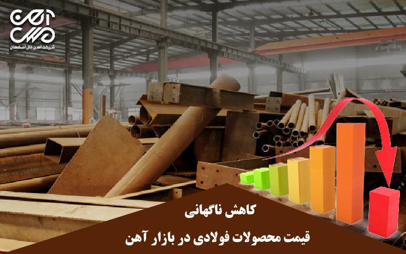 کاهش ناگهانی قیمت محصولات فولادی