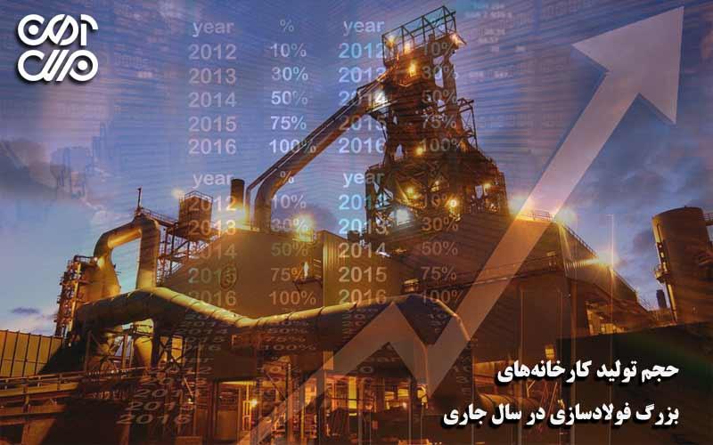 حجم تولید کارخانههای بزرگ فولادسازی در سال جاری