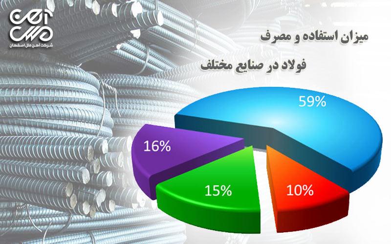 میزان مصرف فولاد در صنایع مختلف