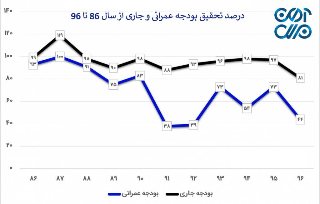 درصد تحقیق بودجه عمرانی