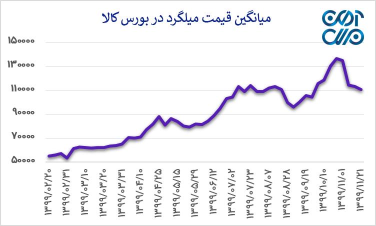 میانگین قیمت بیلت در بورس کالا