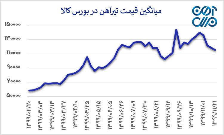 میانگین قیمت تیرآهن در بورس کالا