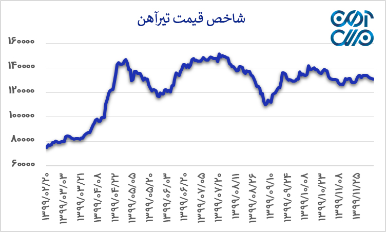شاخص قیمت تیرآهن